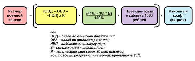 Схема начисления пенсионного обеспечения военнослужащим