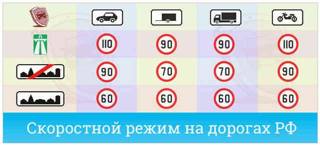 Скоростной режим движения - штрафы за превышение скорости