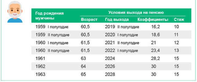 Переходный период по повышению пенсионного возраста для мужчин