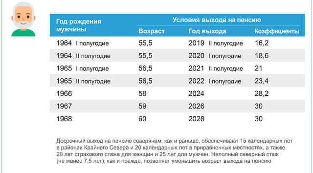возраст выхода на пенсию мужчин северян
