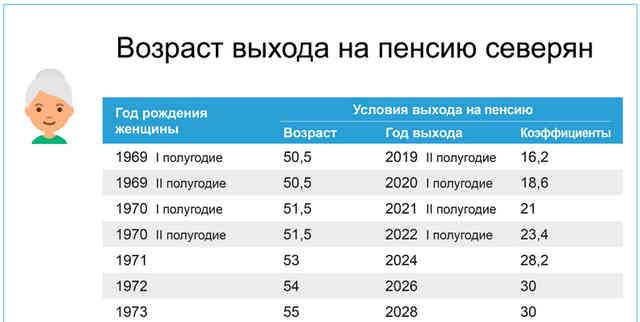 возраст выхода на пенсию женщин северян